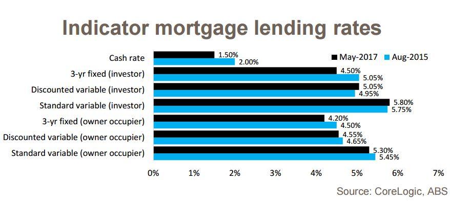 Indicator mortagge lending