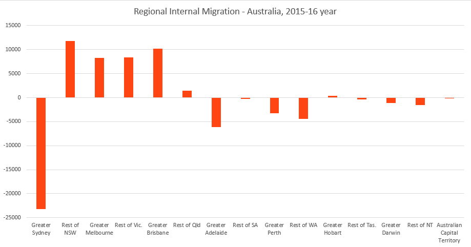 Internal-Migration-2015-16