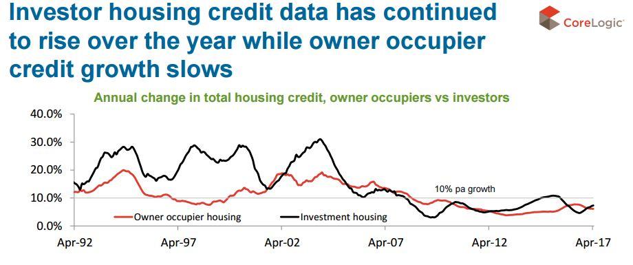 Investor housing credit