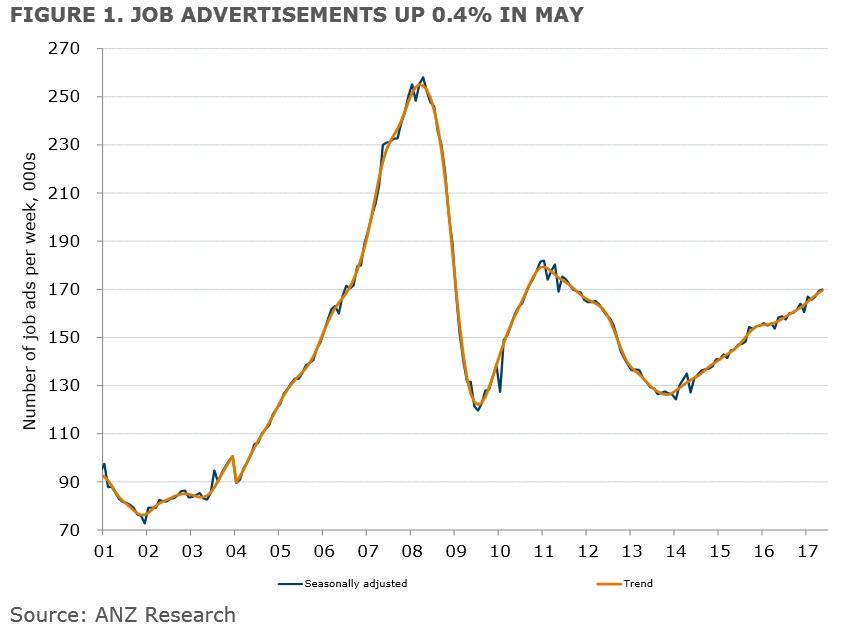 Job Advertisement May