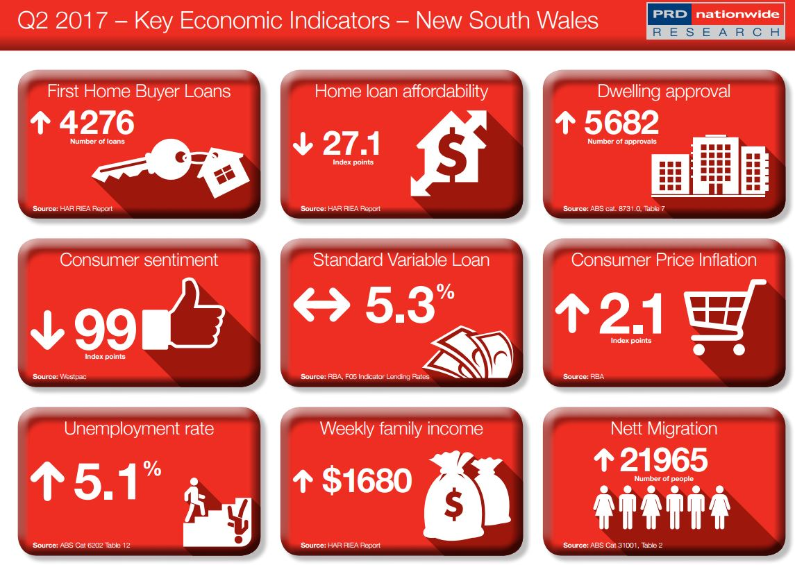 Key Economic Indicator NSW
