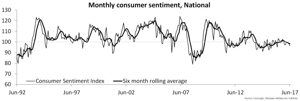 Monthly consumer sentiment