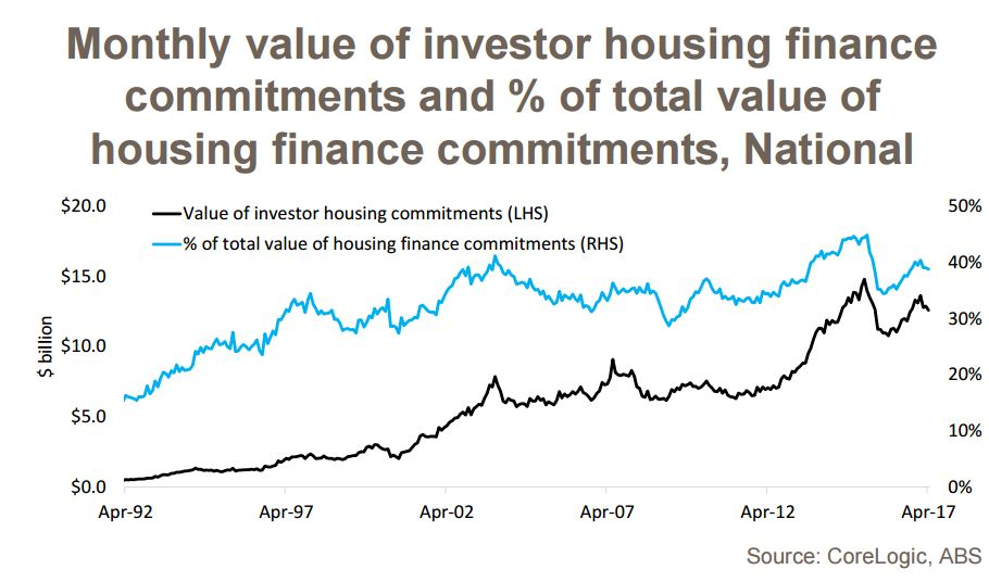 Monthly value investor housing