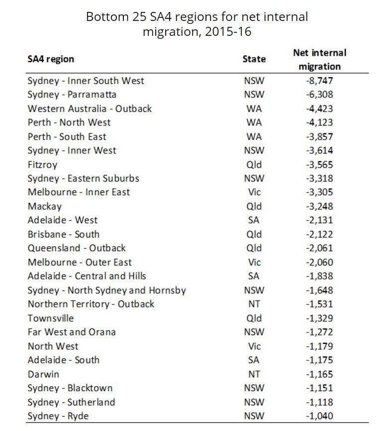 Net internal regional migration2