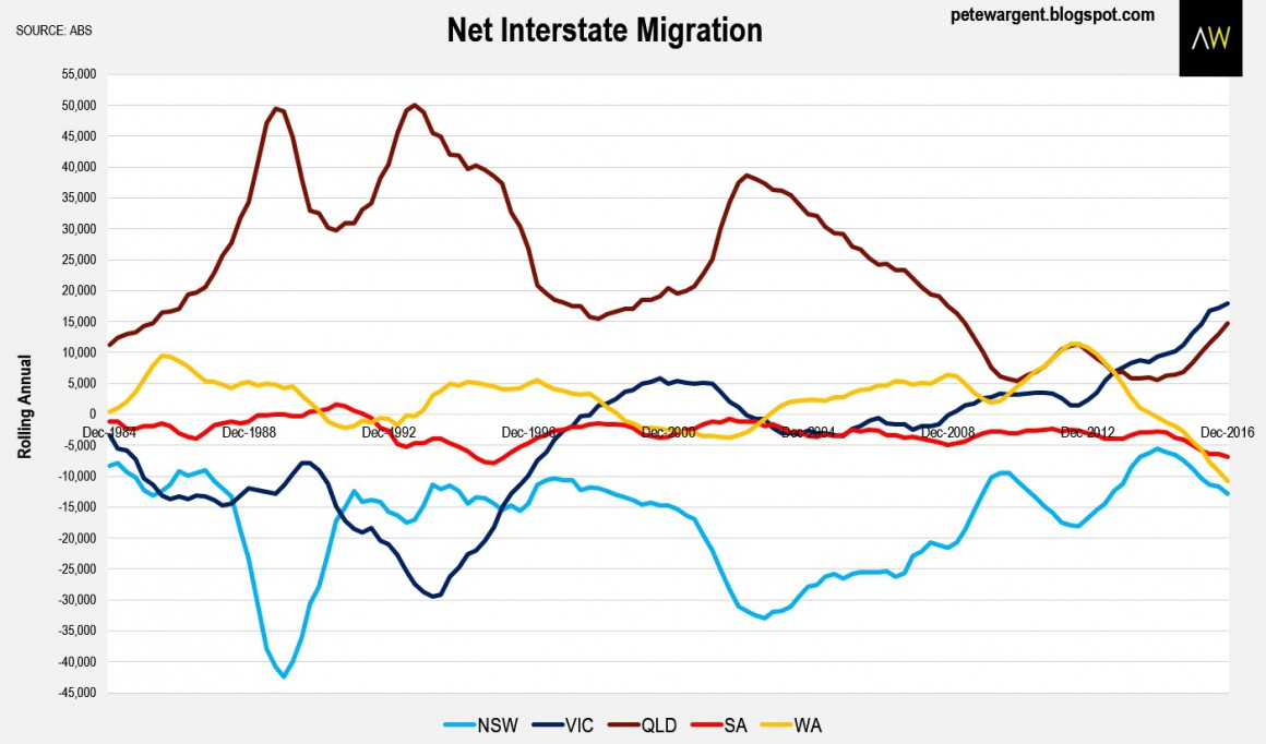 New Interstate migration