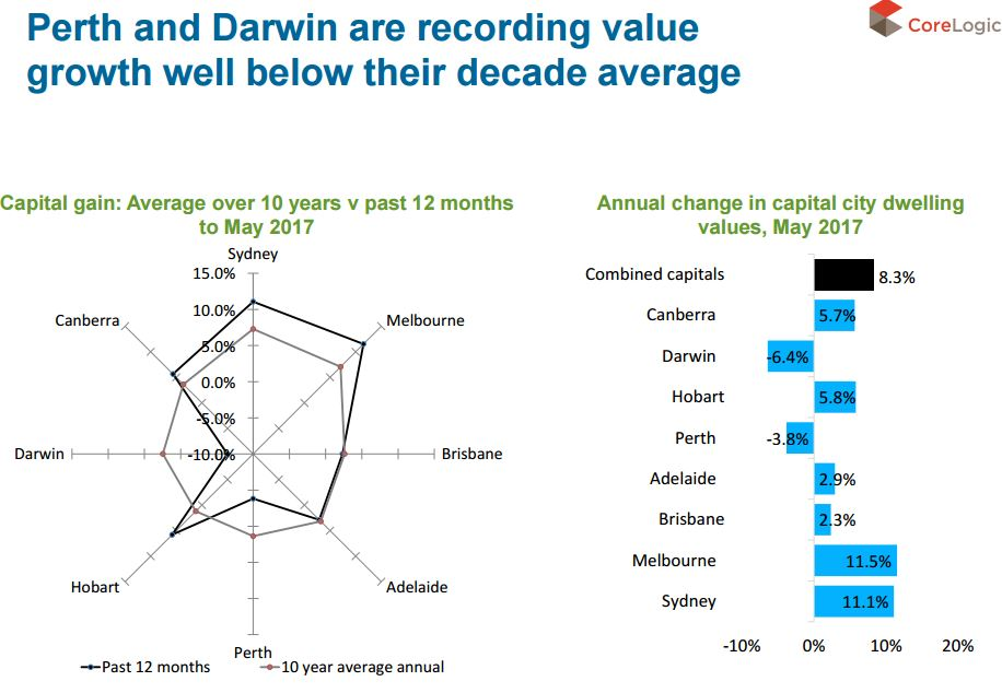 Perth & Darwin value