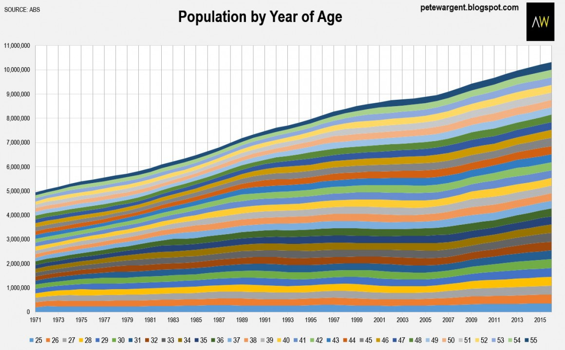 Population year of age
