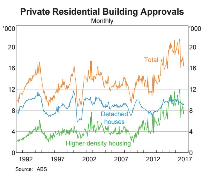 Private residential building approval