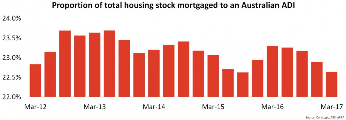 Proportion of housing stock2