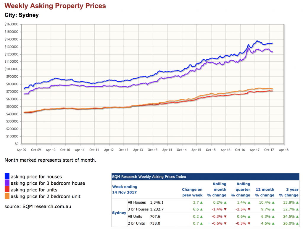 Parramatta Property Prices