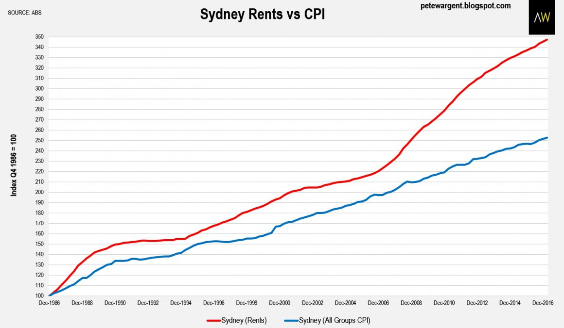Sydney rent