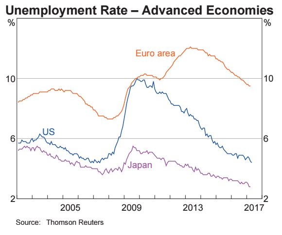 Unemployment rate - Advanced economies