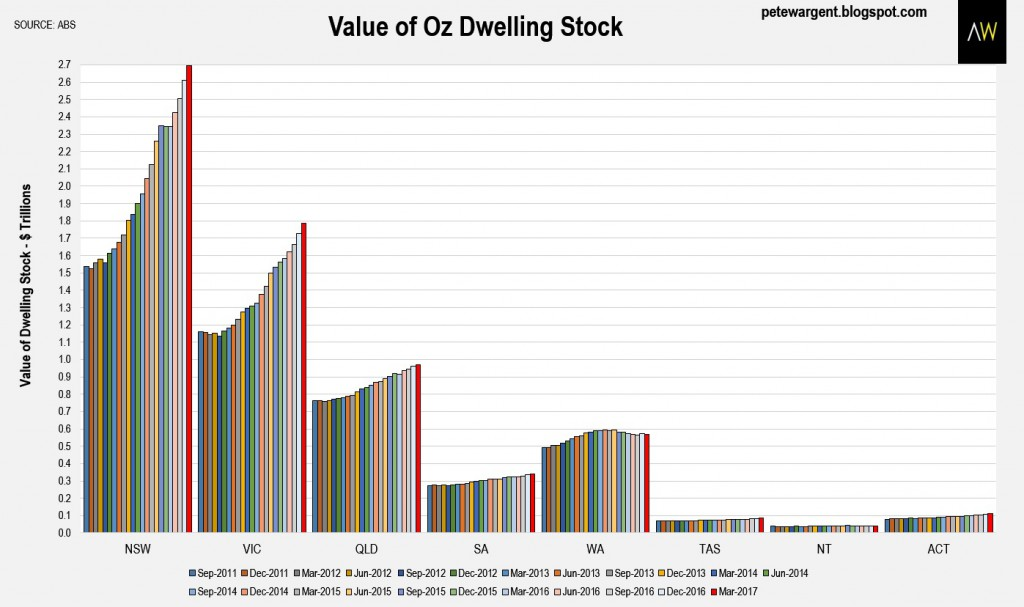 Value of Oz dwellings