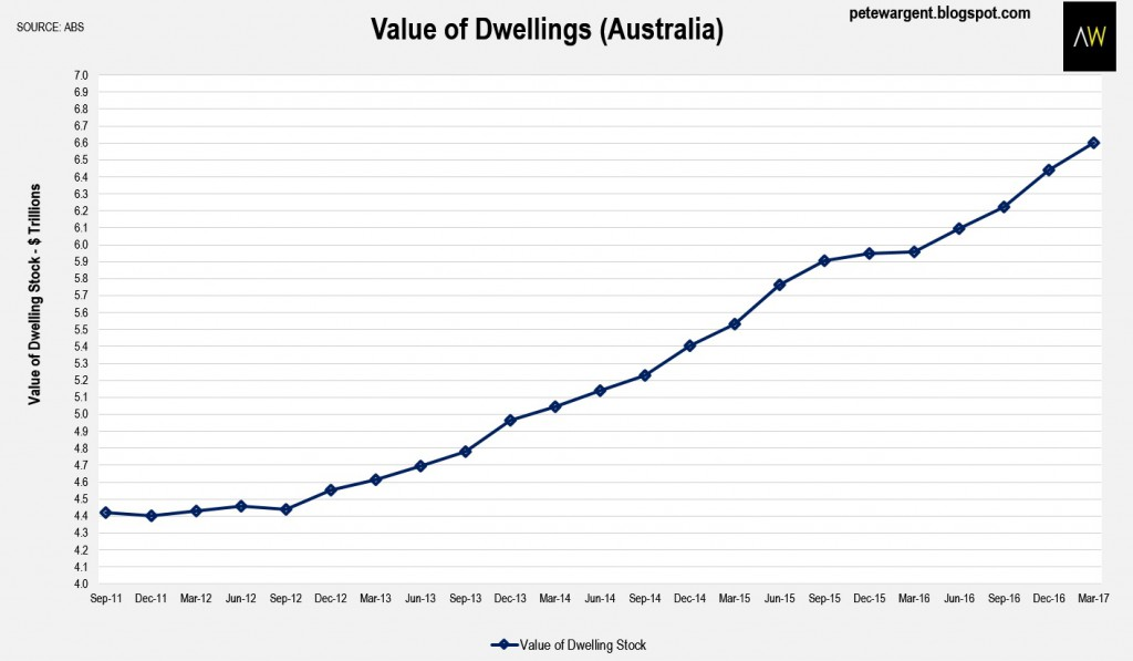 Value of dwellings