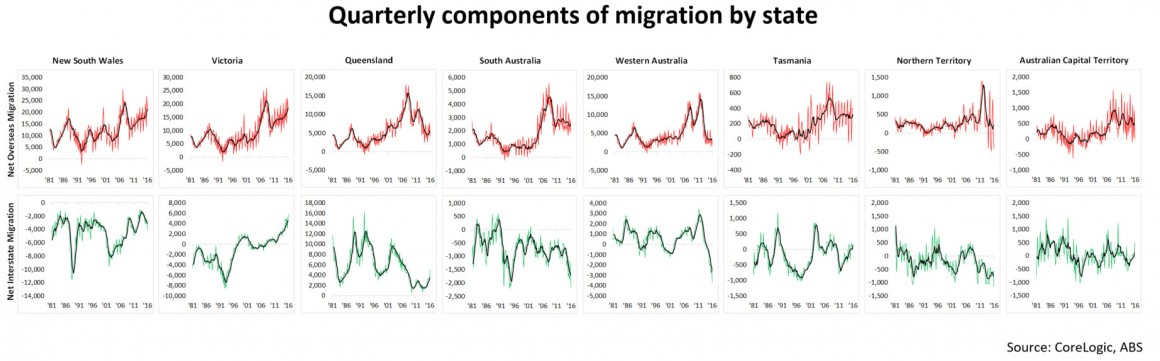 qUARTERLY COMPONENTS OF MIGRATION
