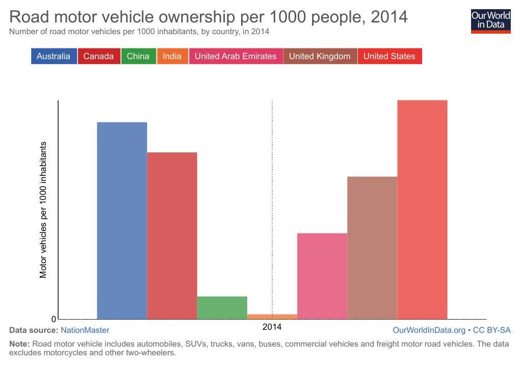 road-motor-vehicle-ownership-per-1000-people-2014 (1)