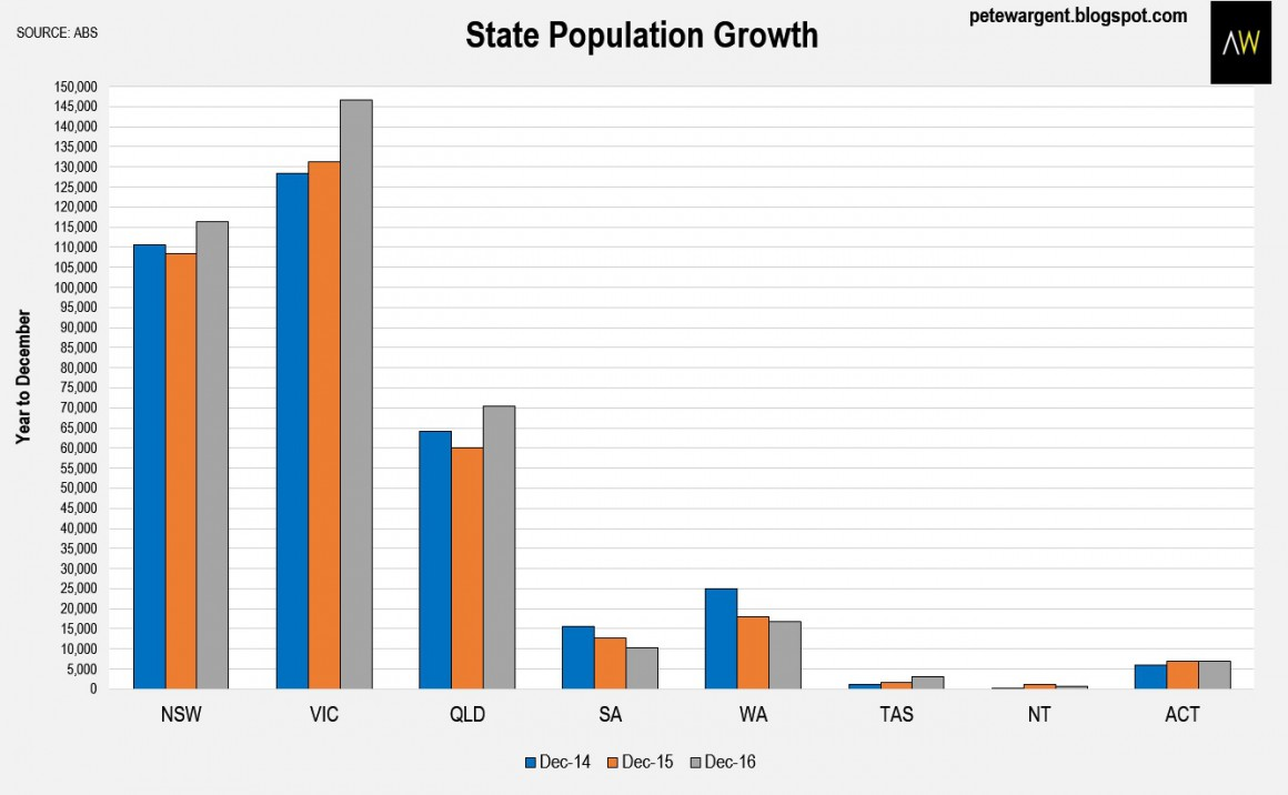 state population growth2