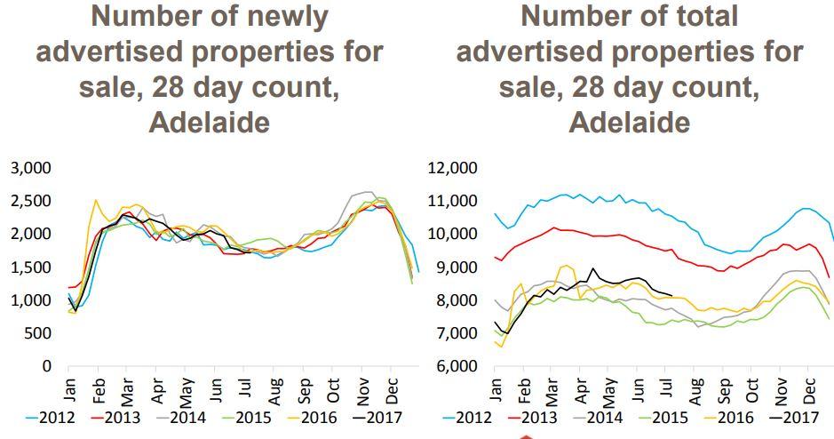 Adelaide Properties