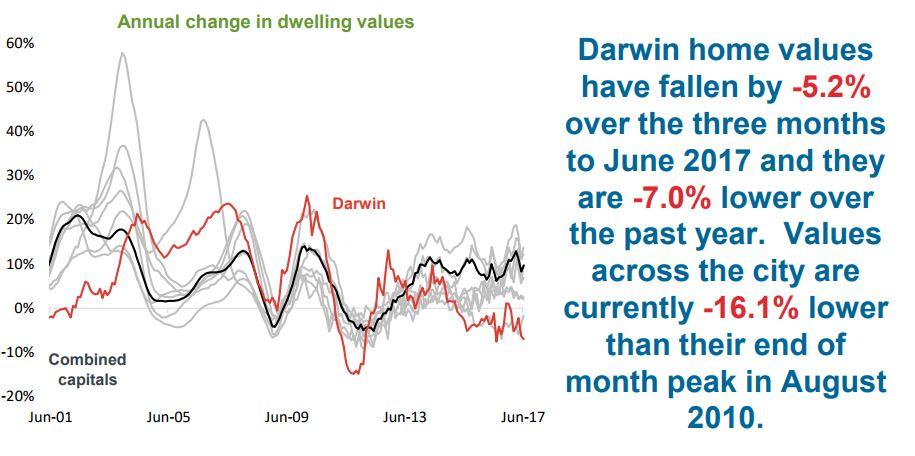 Annual change in dwelling Darwin