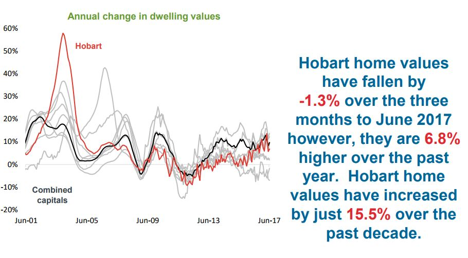 Annual change in dwelling Hobart