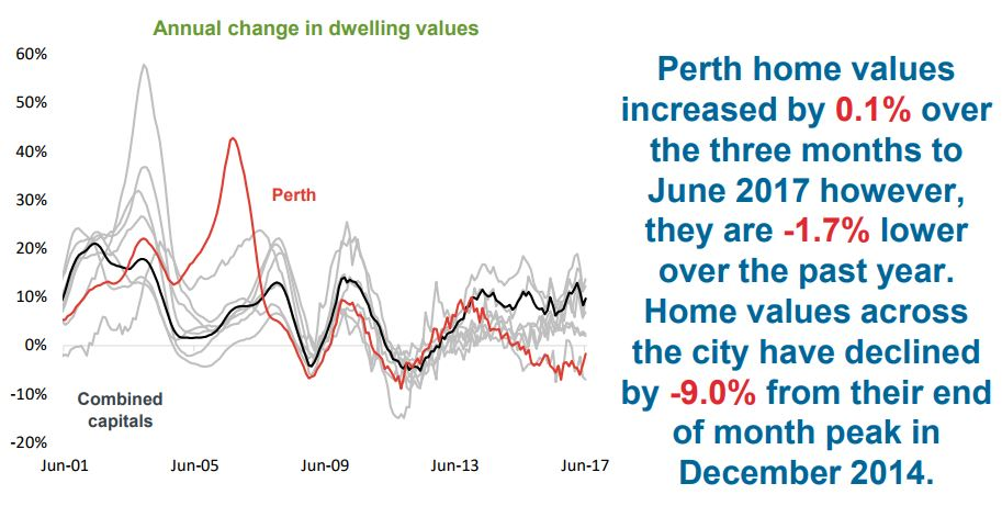 Annual change in dwelling Perth