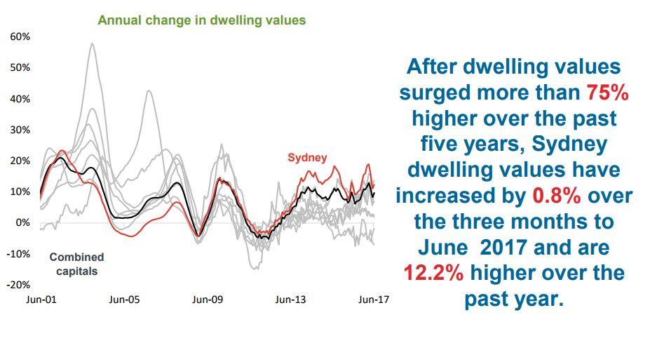 Annual change in dwelling Sydney