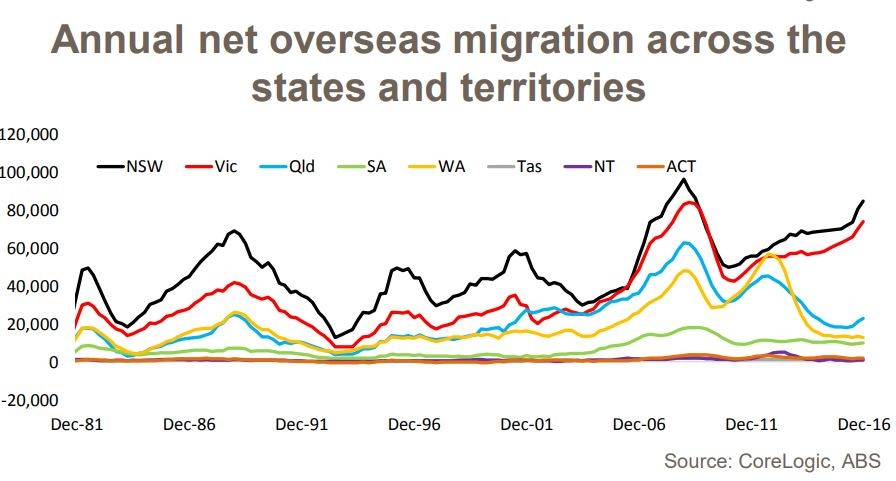 Annual Net Overseas Migation