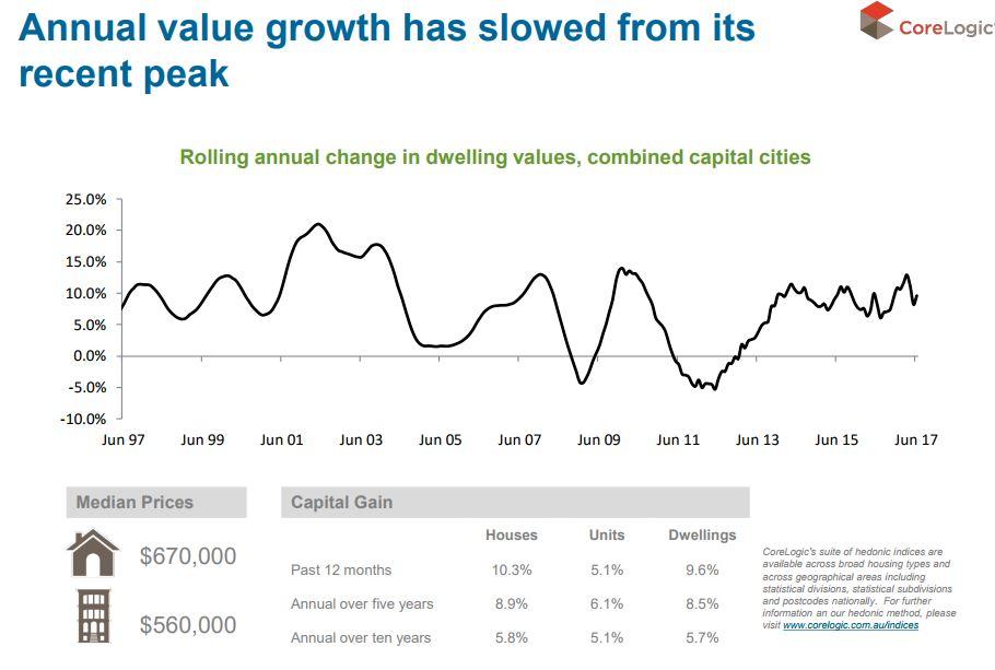 Annual value growth
