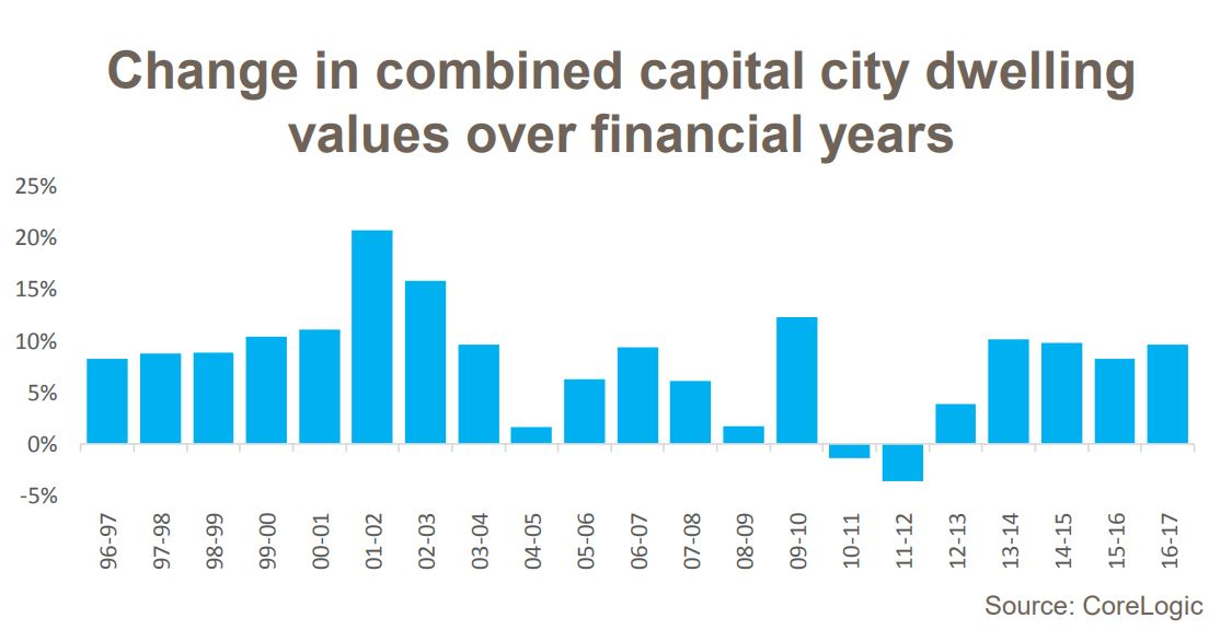 Change In Combined Capital Dwellings