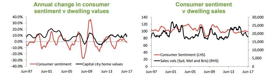 Consumer sentiment2