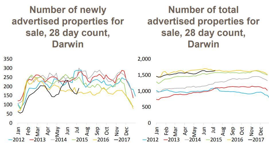 Darwin Properties