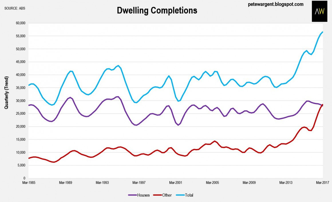 Dwelling Completion