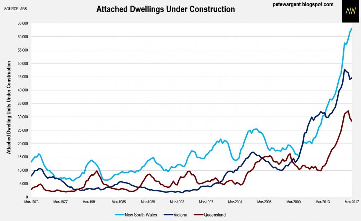 Dwelling Under Consruction2