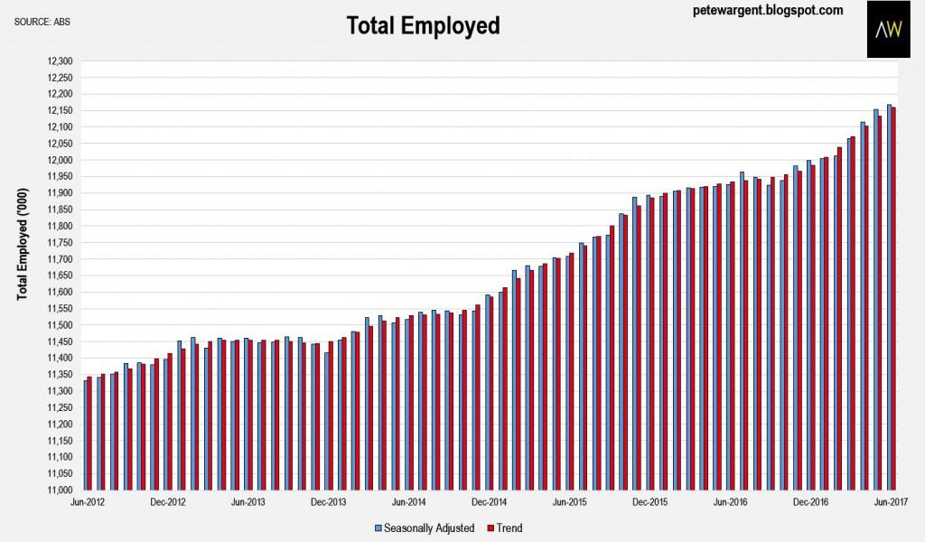 Employment 1