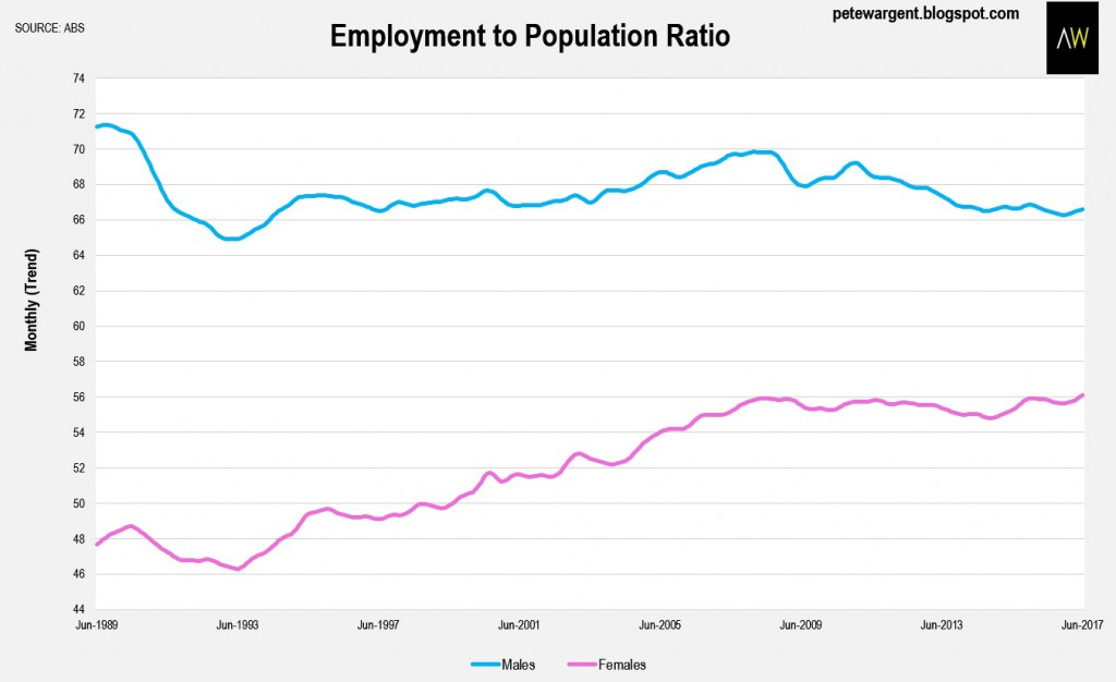 Employment Population 1