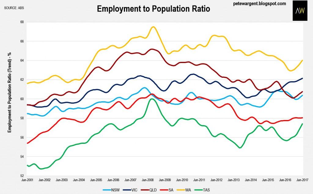 Employment Population 2