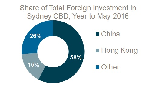 Foreign investment1