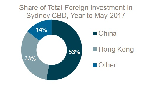 Foreign investment2
