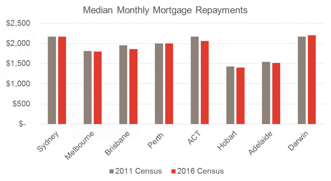 Median mortgage