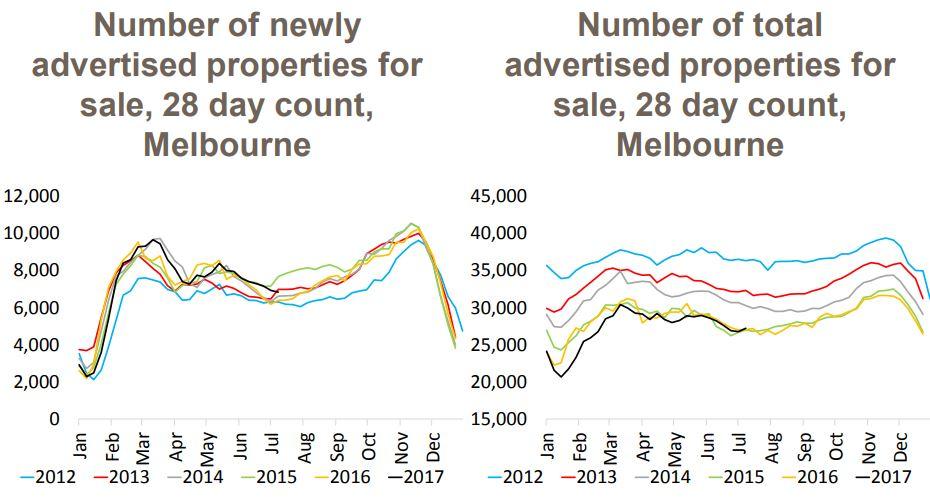 Melbourne Properties