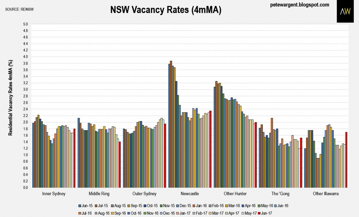 Nsw Vacancy Rates