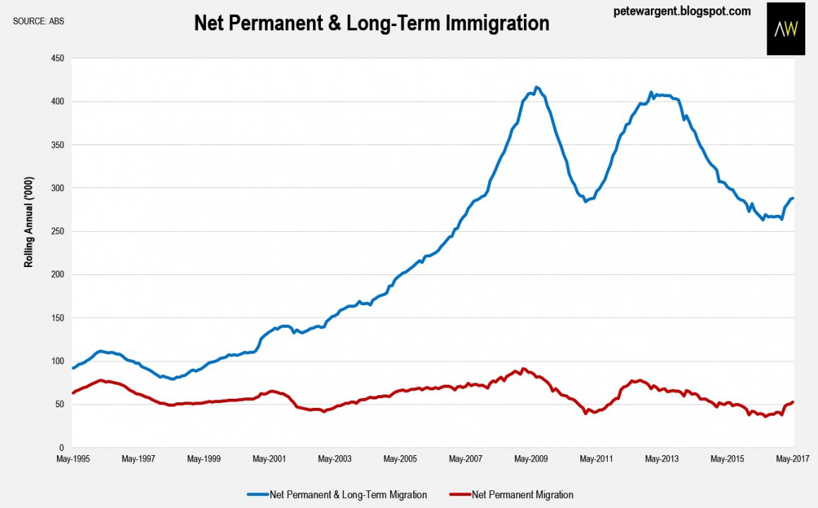 Net Permanent & Long Term Migration