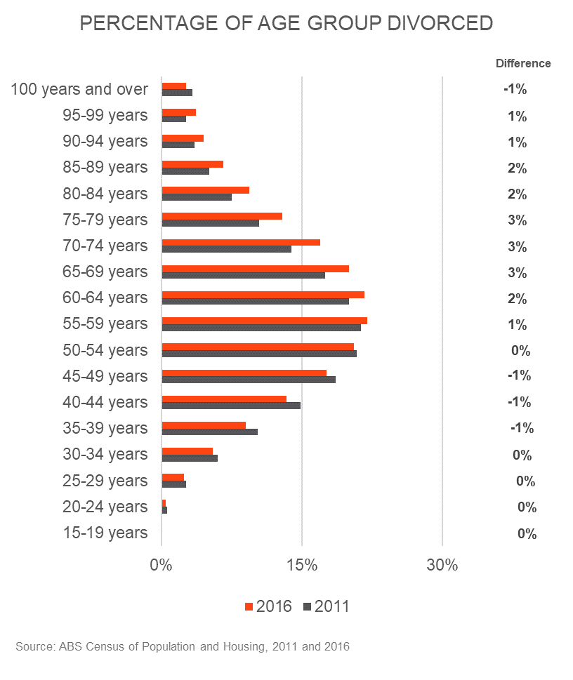 Percentage Age Group Divorced