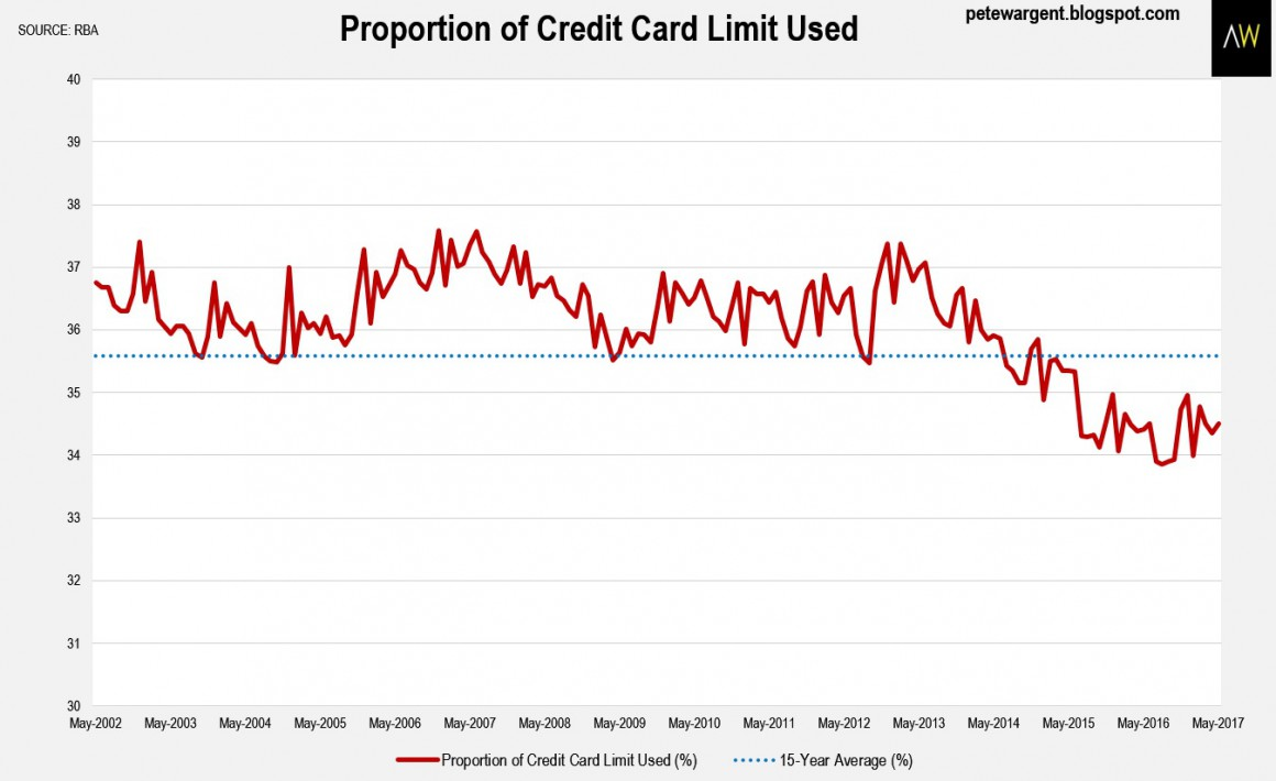 Proportion Of Credit Card
