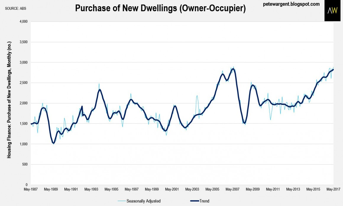 Purchase of new dwellings