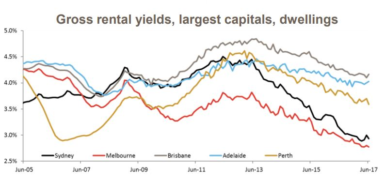 Rental yields capital