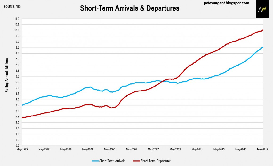 Short Term Arrival And Departures