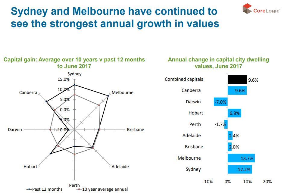 Sydney & melbourne growth