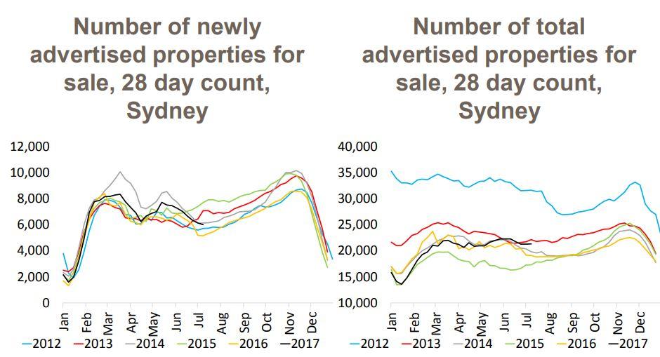 Sydney Properties