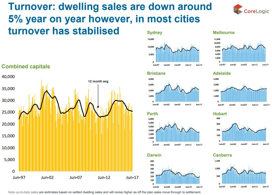 Turnover dwelling sales